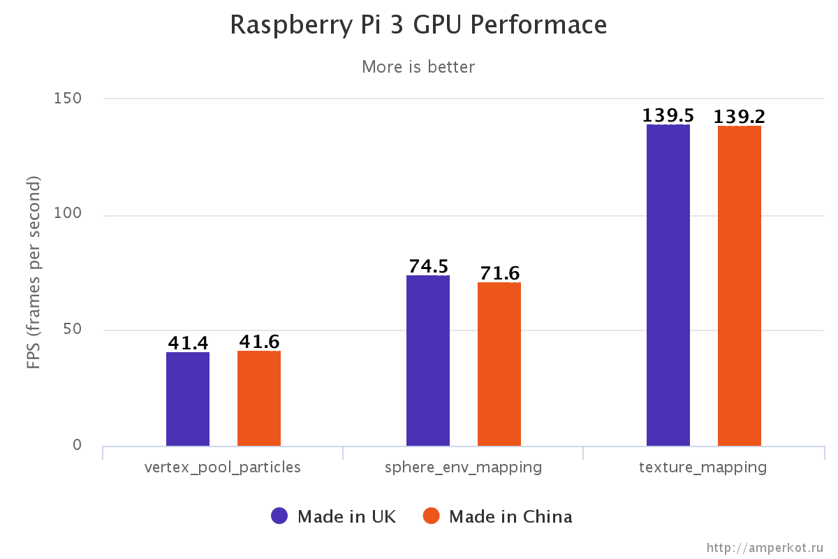 Raspberry Pi 3 China and UK versions video performance test